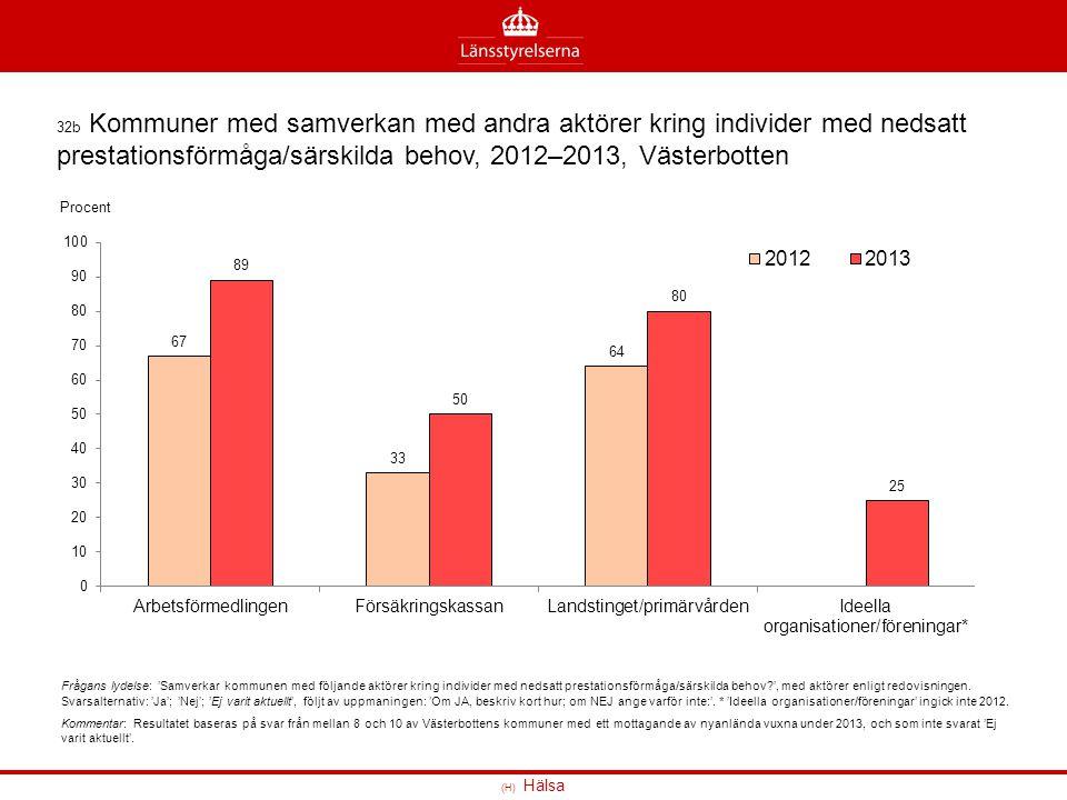 (H) Hälsa 32b Kommuner med samverkan med andra aktörer kring individer med nedsatt prestationsförmåga/särskilda behov, 2012–2013, Västerbotten Frågans