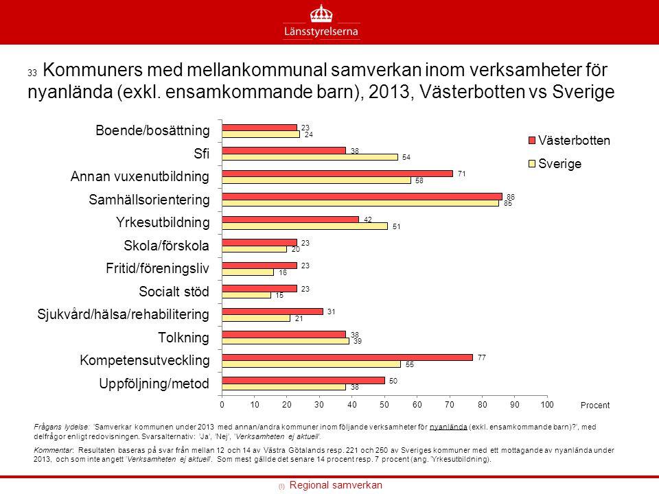 33 Kommuners med mellankommunal samverkan inom verksamheter för nyanlända (exkl. ensamkommande barn), 2013, Västerbotten vs Sverige Frågans lydelse: '