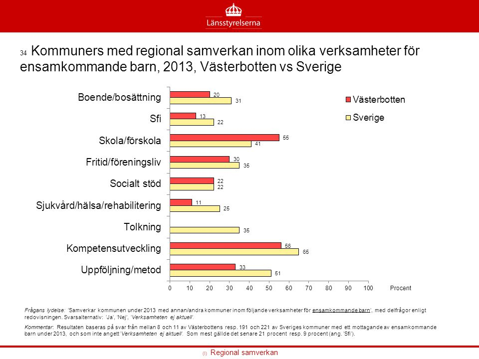 (I) Regional samverkan 34 Kommuners med regional samverkan inom olika verksamheter för ensamkommande barn, 2013, Västerbotten vs Sverige Frågans lydel