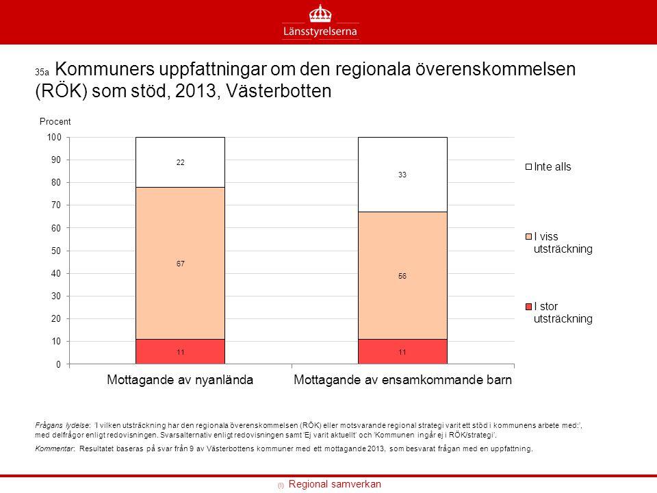 (I) Regional samverkan 35a Kommuners uppfattningar om den regionala överenskommelsen (RÖK) som stöd, 2013, Västerbotten Frågans lydelse: 'I vilken uts