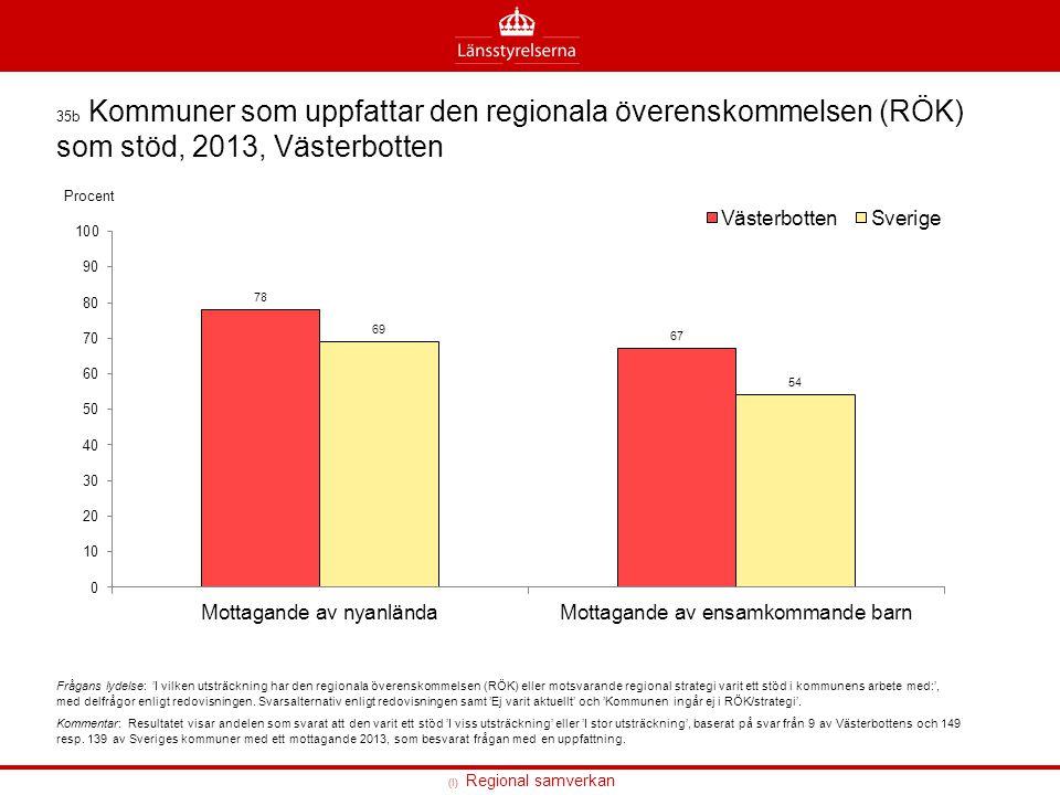 (I) Regional samverkan 35b Kommuner som uppfattar den regionala överenskommelsen (RÖK) som stöd, 2013, Västerbotten Frågans lydelse: 'I vilken utsträc