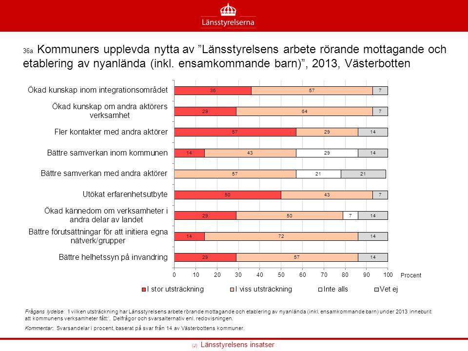 """36a Kommuners upplevda nytta av """"Länsstyrelsens arbete rörande mottagande och etablering av nyanlända (inkl. ensamkommande barn)"""", 2013, Västerbotten"""