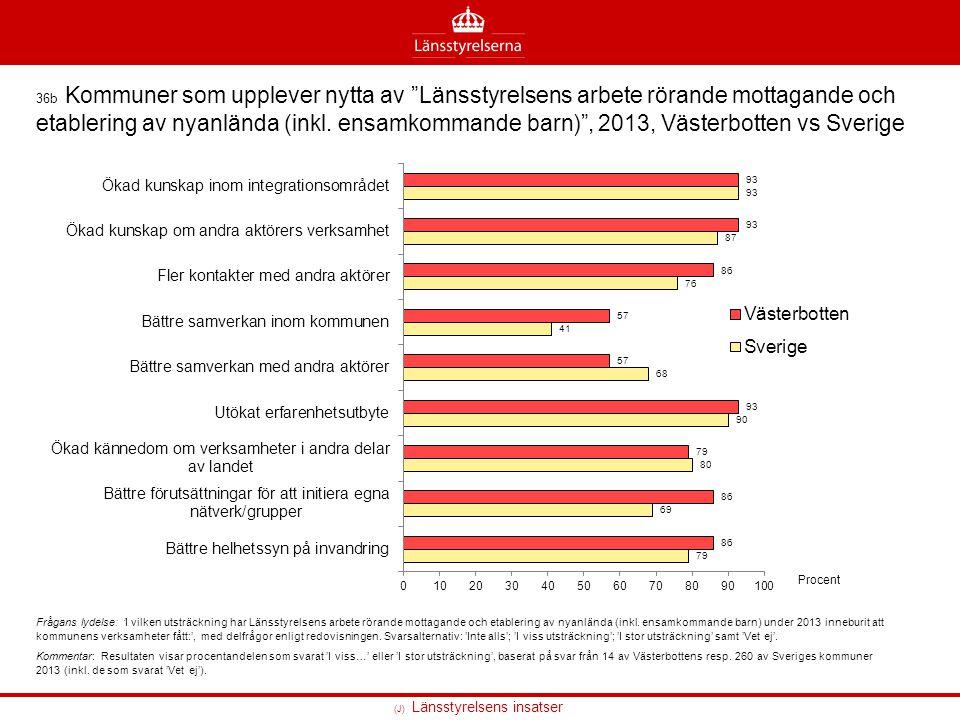 """(J) Länsstyrelsens insatser 36b Kommuner som upplever nytta av """"Länsstyrelsens arbete rörande mottagande och etablering av nyanlända (inkl. ensamkomma"""
