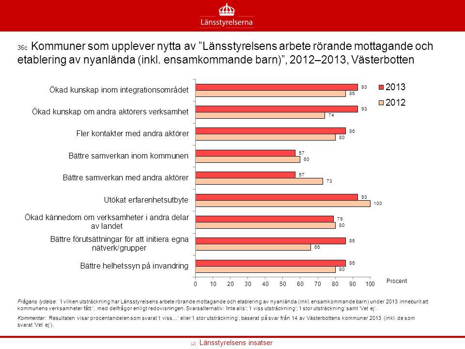 """(J) Länsstyrelsens insatser 36c Kommuner som upplever nytta av """"Länsstyrelsens arbete rörande mottagande och etablering av nyanlända (inkl. ensamkomma"""