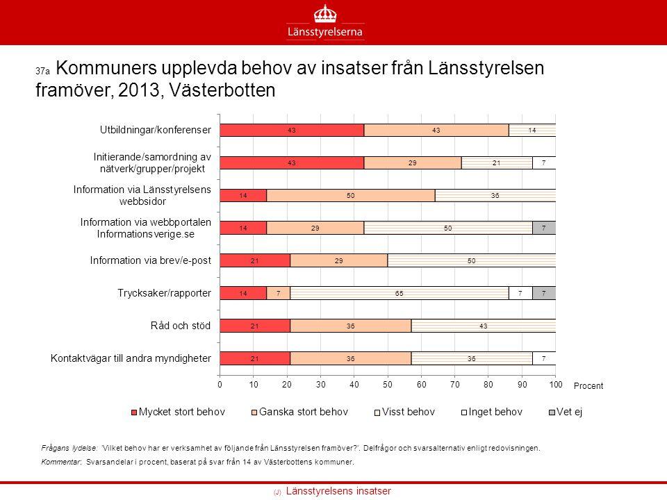 (J) Länsstyrelsens insatser 37a Kommuners upplevda behov av insatser från Länsstyrelsen framöver, 2013, Västerbotten Frågans lydelse: 'Vilket behov ha
