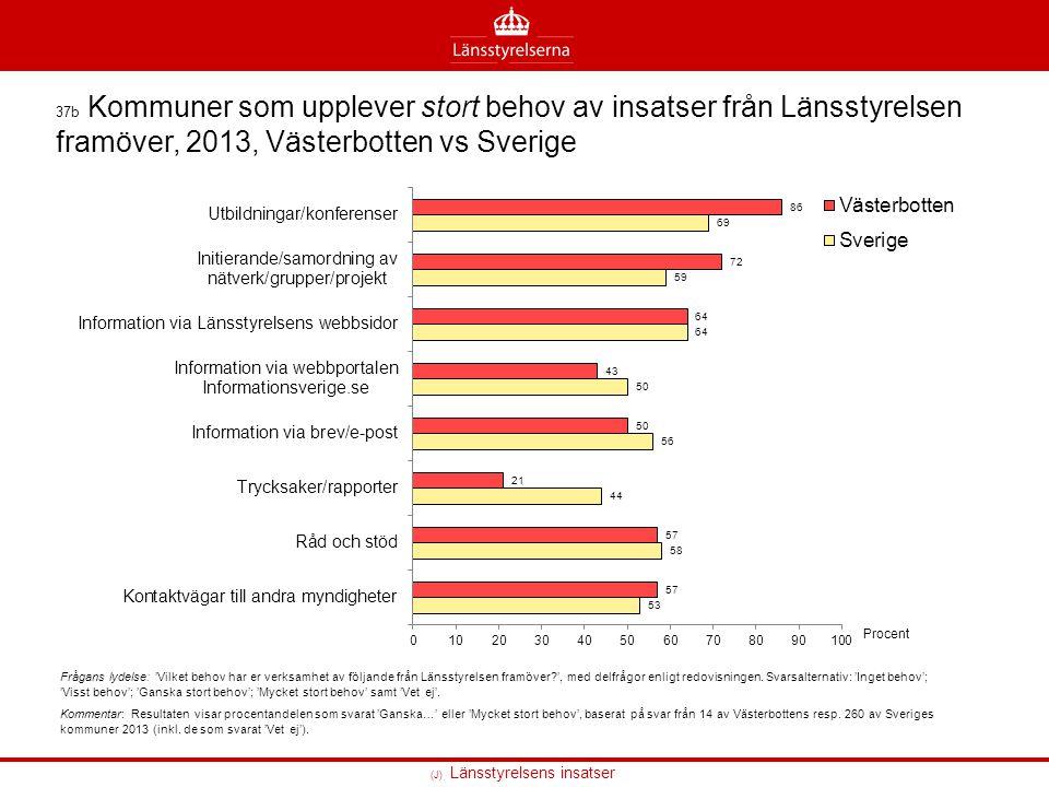 (J) Länsstyrelsens insatser 37b Kommuner som upplever stort behov av insatser från Länsstyrelsen framöver, 2013, Västerbotten vs Sverige Frågans lydel