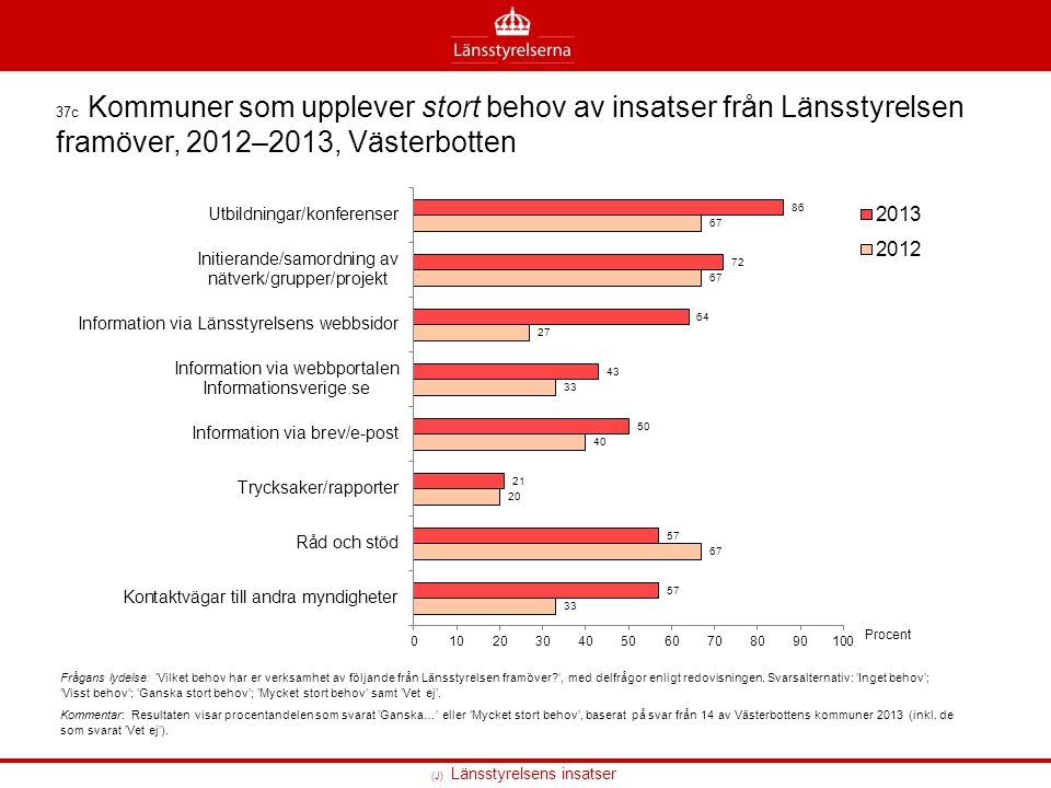 (J) Länsstyrelsens insatser 37c Kommuner som upplever stort behov av insatser från Länsstyrelsen framöver, 2012–2013, Västerbotten Frågans lydelse: 'V