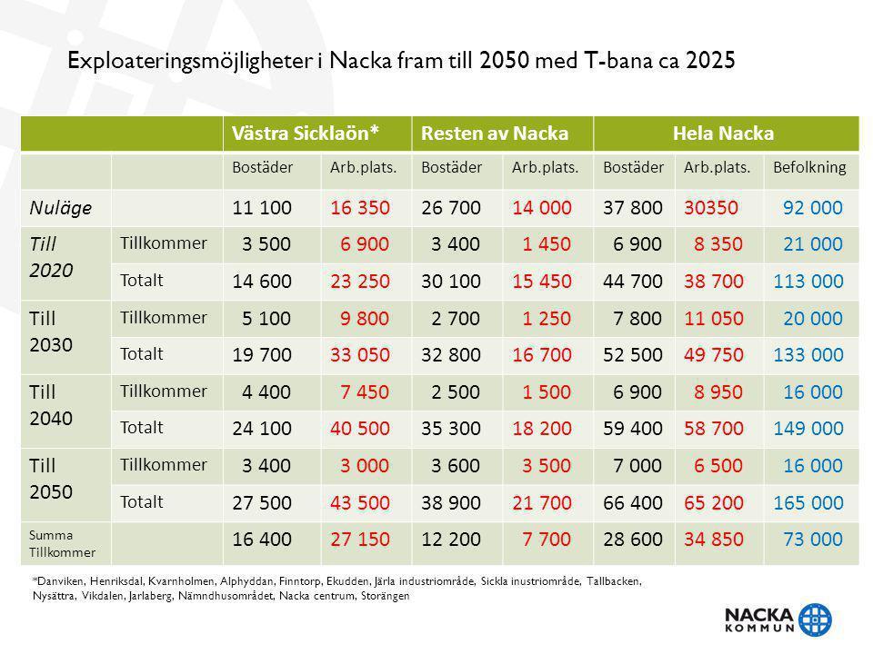 Västra Sicklaön*Resten av Nacka Hela Nacka BostäderArb.plats.BostäderArb.plats.BostäderArb.plats.Befolkning Nuläge11 10016 35026 70014 00037 80030350