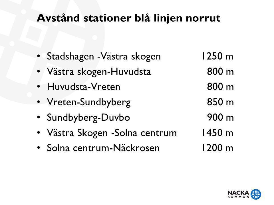 Avstånd stationer blå linjen i Nacka Alt Södermalm Sickla-Järla1200 m Järla –Nacka Forum 1200 m Alt Österleden Finnboda –Sickla 900 m Sickla Järla1500 m (1200 m) Järla –Nacka Forum 1200 m