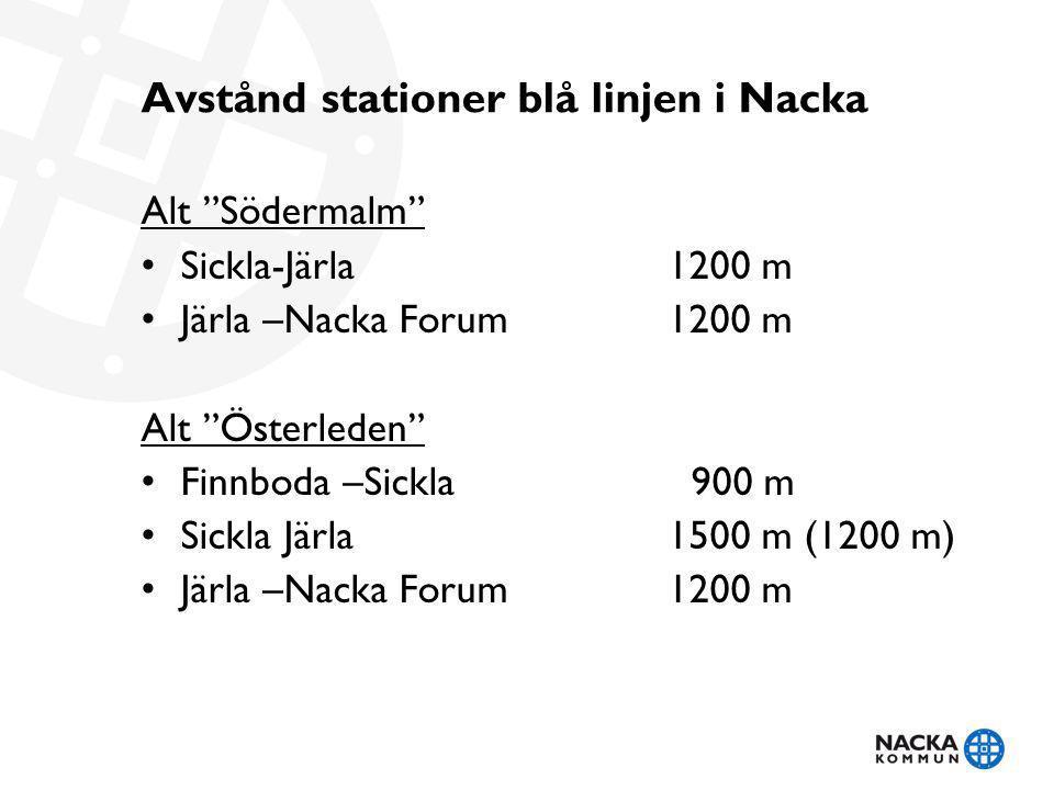 """Avstånd stationer blå linjen i Nacka Alt """"Södermalm"""" Sickla-Järla1200 m Järla –Nacka Forum 1200 m Alt """"Österleden"""" Finnboda –Sickla 900 m Sickla Järla"""