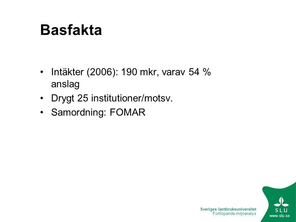 Sveriges lantbruksuniversitet Fortlöpande miljöanalys www.slu.se Basfakta Intäkter (2006): 190 mkr, varav 54 % anslag Drygt 25 institutioner/motsv.