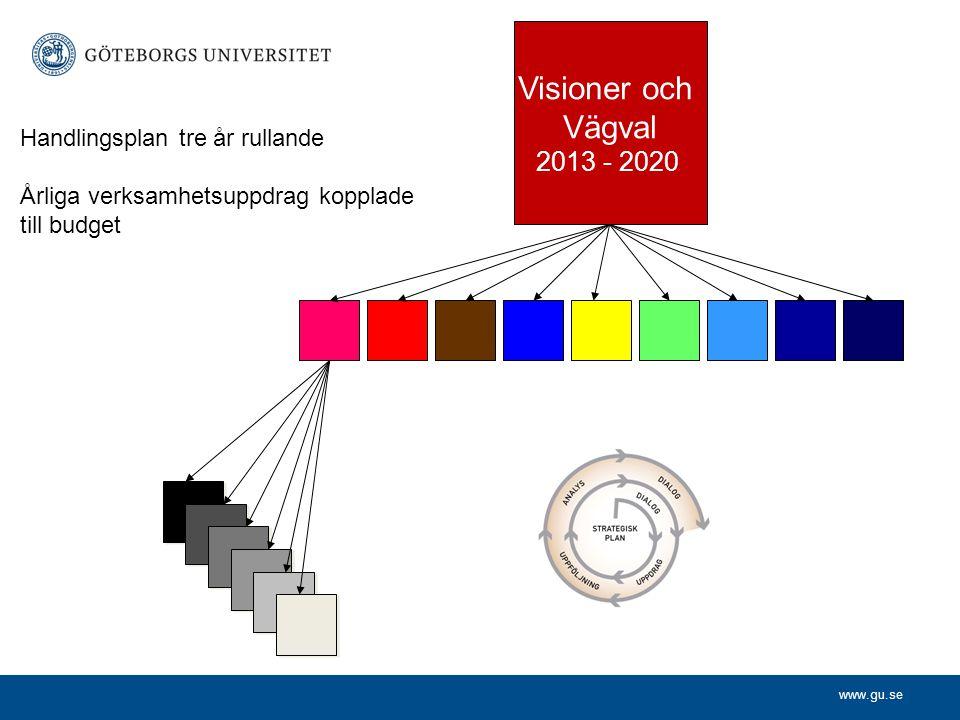 www.gu.se Visioner och Vägval 2013 - 2020 Handlingsplan tre år rullande Årliga verksamhetsuppdrag kopplade till budget