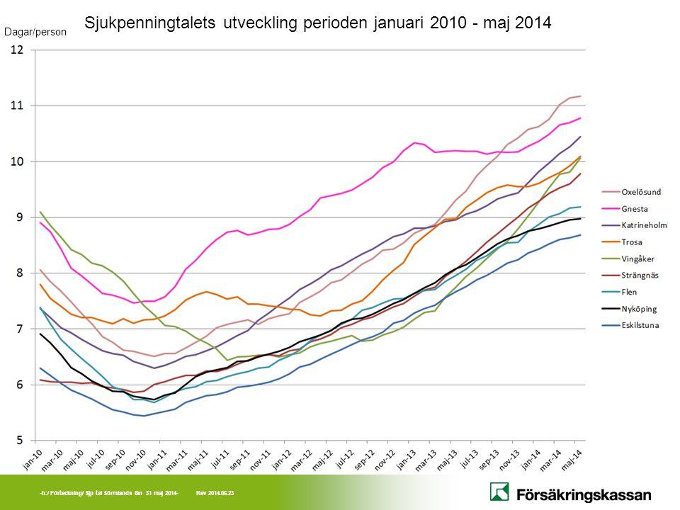 -h:/ Förteckning/ Sjp tal Sörmlands län 31 maj 2014- Rev 2014.06.23 Sjukpenningtalets utveckling perioden januari 2010 - maj 2014 Dagar/person