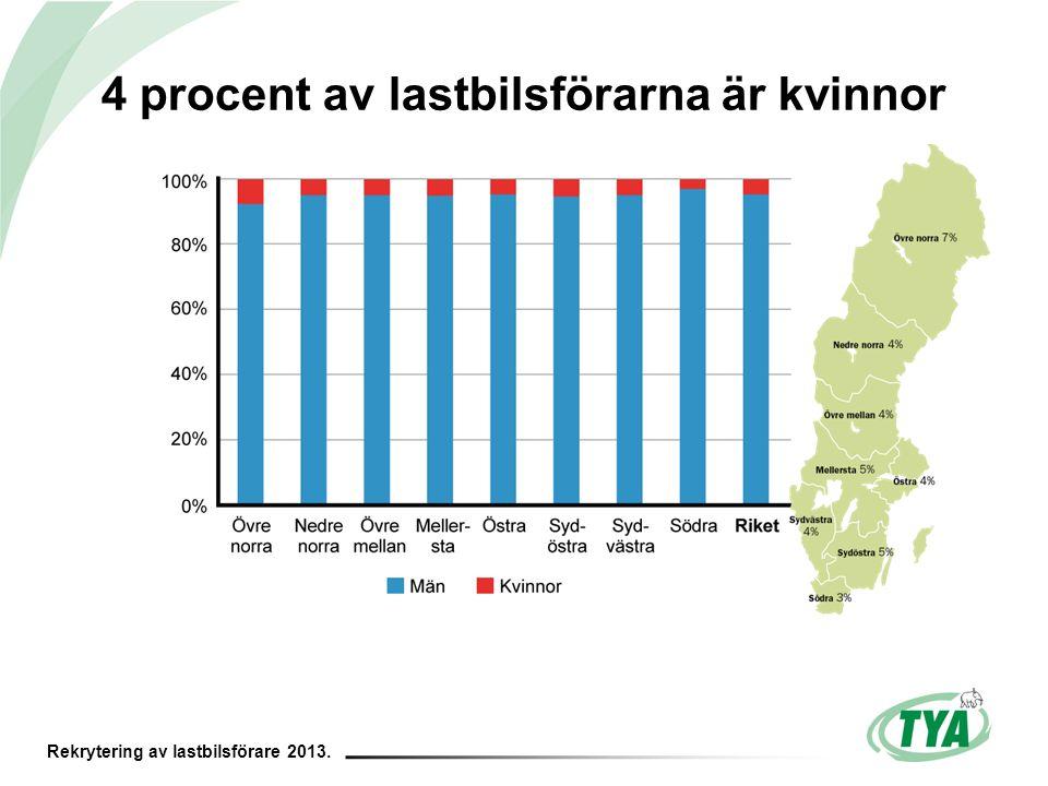 Rekrytering av lastbilsförare 2013. 4 procent av lastbilsförarna är kvinnor