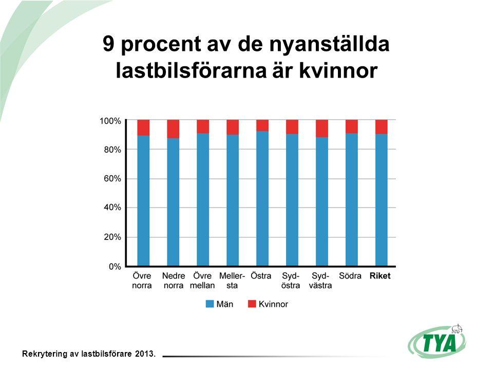 Rekrytering av lastbilsförare 2013. 9 procent av de nyanställda lastbilsförarna är kvinnor