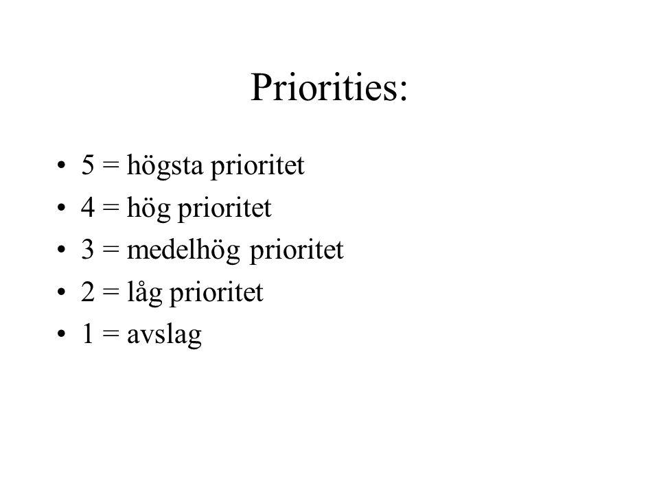 Priorities: 5 = högsta prioritet 4 = hög prioritet 3 = medelhög prioritet 2 = låg prioritet 1 = avslag