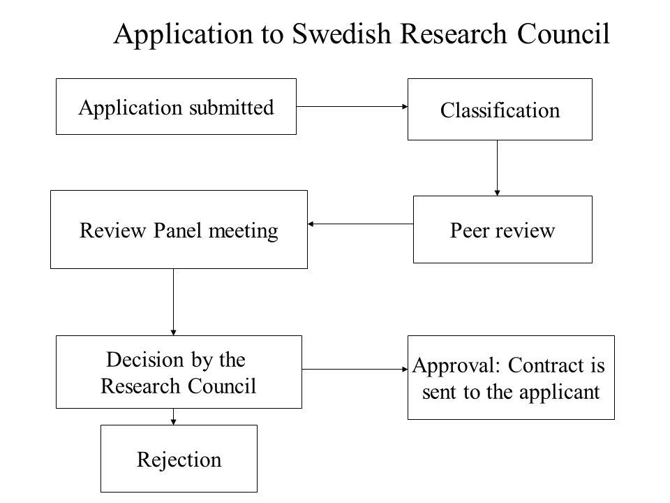 Application submitted Application to Swedish Research Council Classification Peer review Review Panel meeting Decision by the Research Council Approva