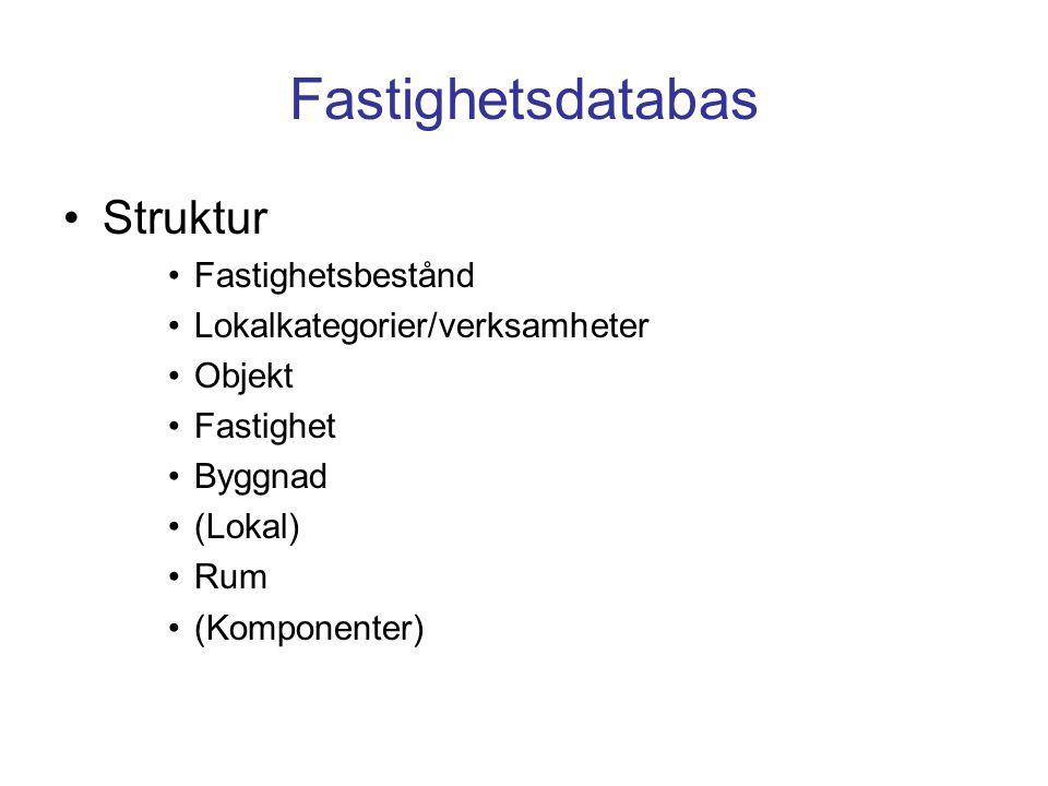 Fastighetsdatabas Struktur Fastighetsbestånd Lokalkategorier/verksamheter Objekt Fastighet Byggnad (Lokal) Rum (Komponenter)