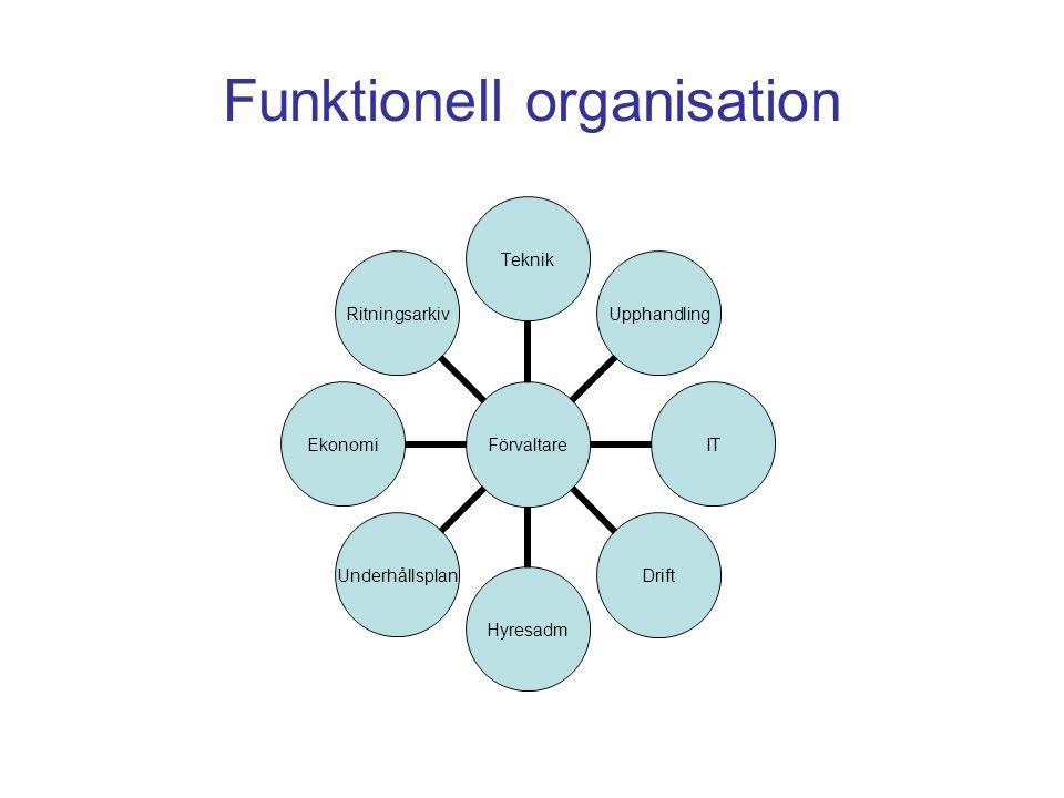 Funktionell organisation Förvaltare TeknikUpphandlingITDriftHyresadmUnderhållsplanEkonomiRitningsarkiv