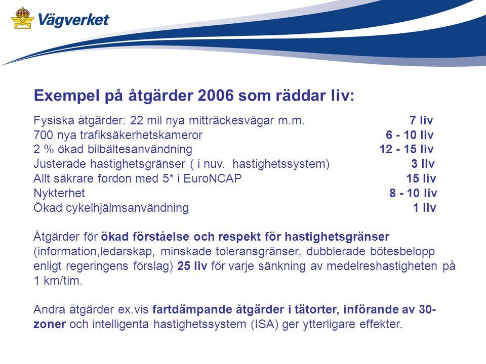 Exempel på åtgärder 2006 som räddar liv: Fysiska åtgärder: 22 mil nya mitträckesvägar m.m.