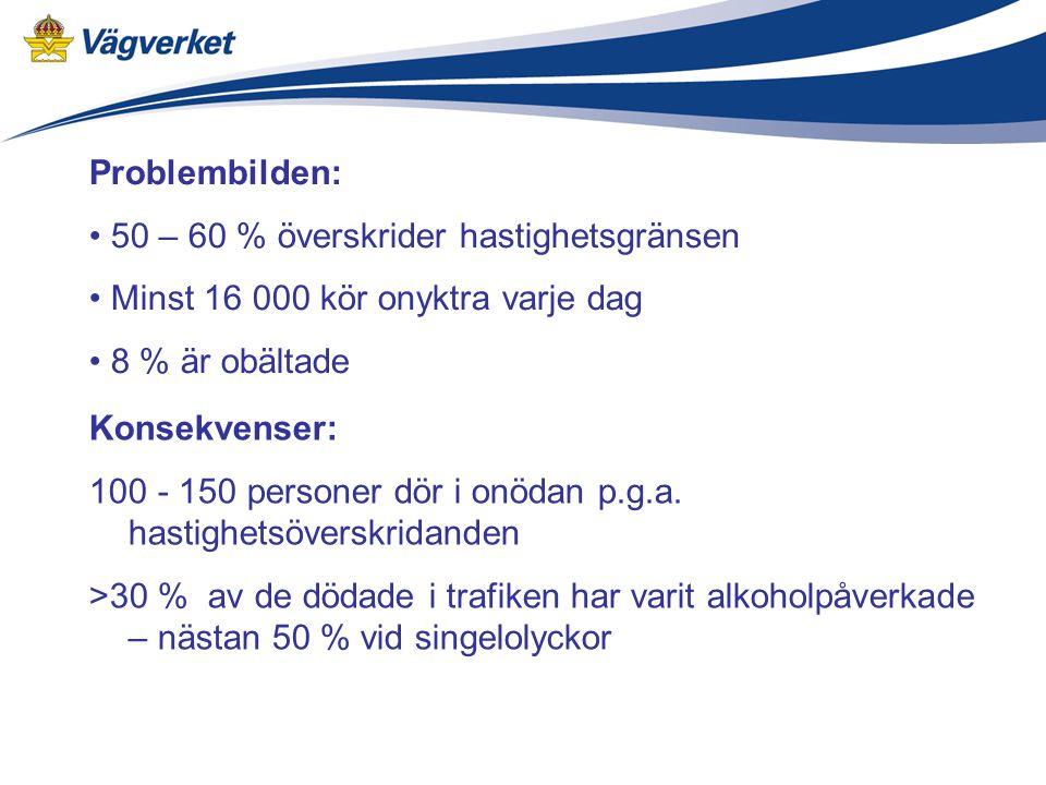 Problembilden: 50 – 60 % överskrider hastighetsgränsen Minst 16 000 kör onyktra varje dag 8 % är obältade Konsekvenser: 100 - 150 personer dör i onödan p.g.a.