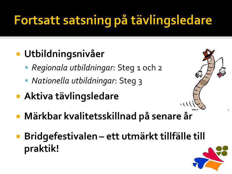  Utbildningsnivåer  Regionala utbildningar: Steg 1 och 2  Nationella utbildningar: Steg 3  Aktiva tävlingsledare  Märkbar kvalitetsskillnad på senare år  Bridgefestivalen – ett utmärkt tillfälle till praktik!