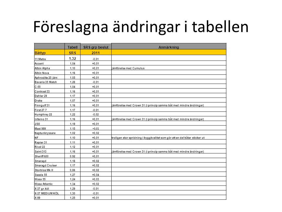 Föreslagna ändringar i tabellen TabellSRS grp beslutAnmärkning BåttypSRS2011 11:Metre 1.32 -0,01 Accent1,04+0,01 Albin Alpha1,10+0,01jämförelse med Cu