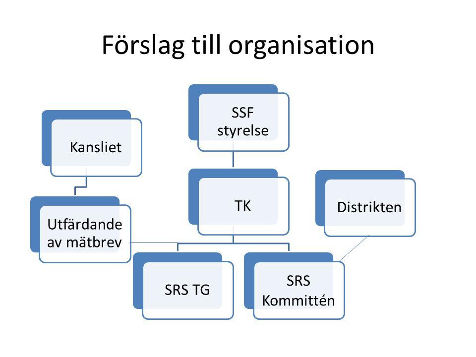 Förslag till organisation Kansliet Utfärdande av mätbrev SSF styrelse TKSRS TG SRS Kommittén Distrikten