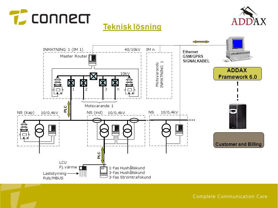 Teknisk lösning PLC 1-fas Hushållskund 3-fas Hushållskund 3-fas Strömtrafokund LCU Fj.värme Laststyrning Puls/MBUS NS 10/0,4kV NS (ind) 10/0,4kV INMAT