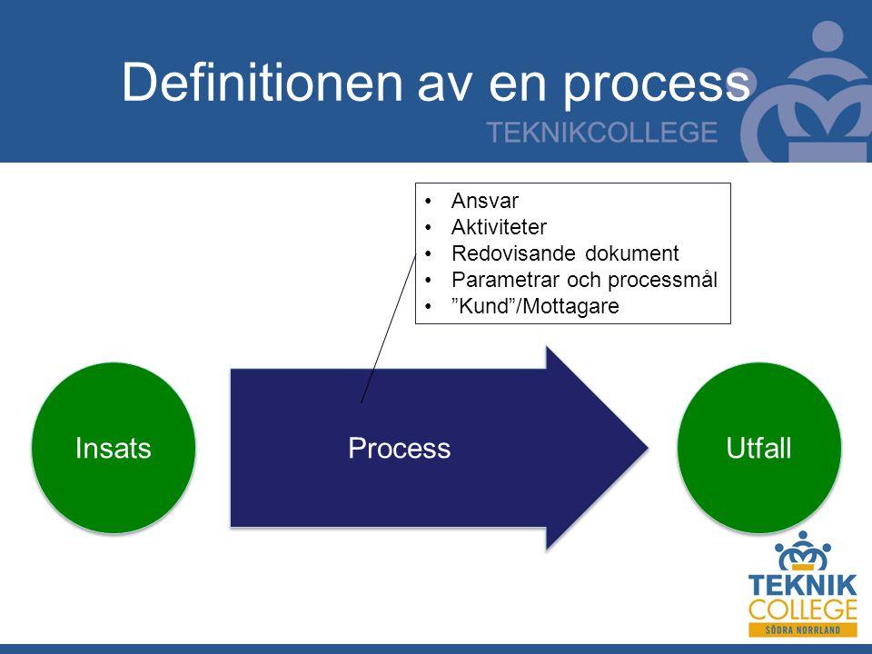 Definitionen av en process Process Insats Utfall Ansvar Aktiviteter Redovisande dokument Parametrar och processmål Kund /Mottagare