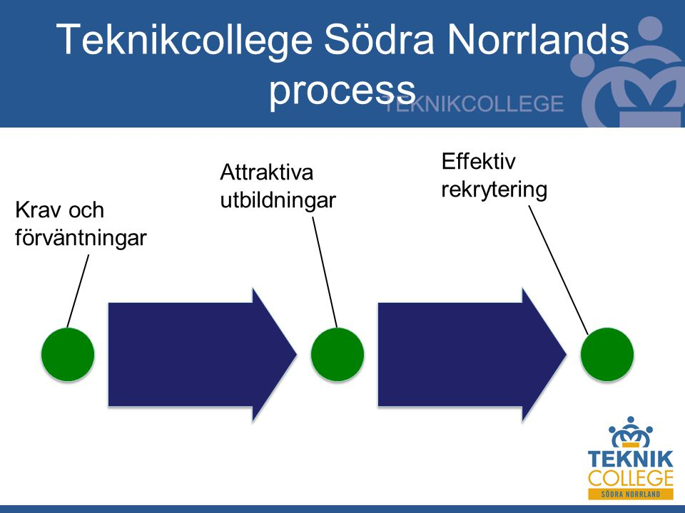 Teknikcollege Södra Norrlands process Krav och förväntningar Attraktiva utbildningar Effektiv rekrytering
