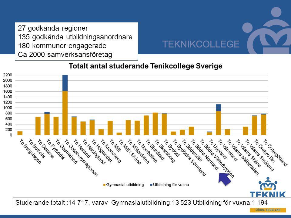 Studerande totalt :14 717, varav Gymnasialutbildning:13 523 Utbildning för vuxna:1 194 27 godkända regioner 135 godkända utbildningsanordnare 180 kommuner engagerade Ca 2000 samverksansföretag