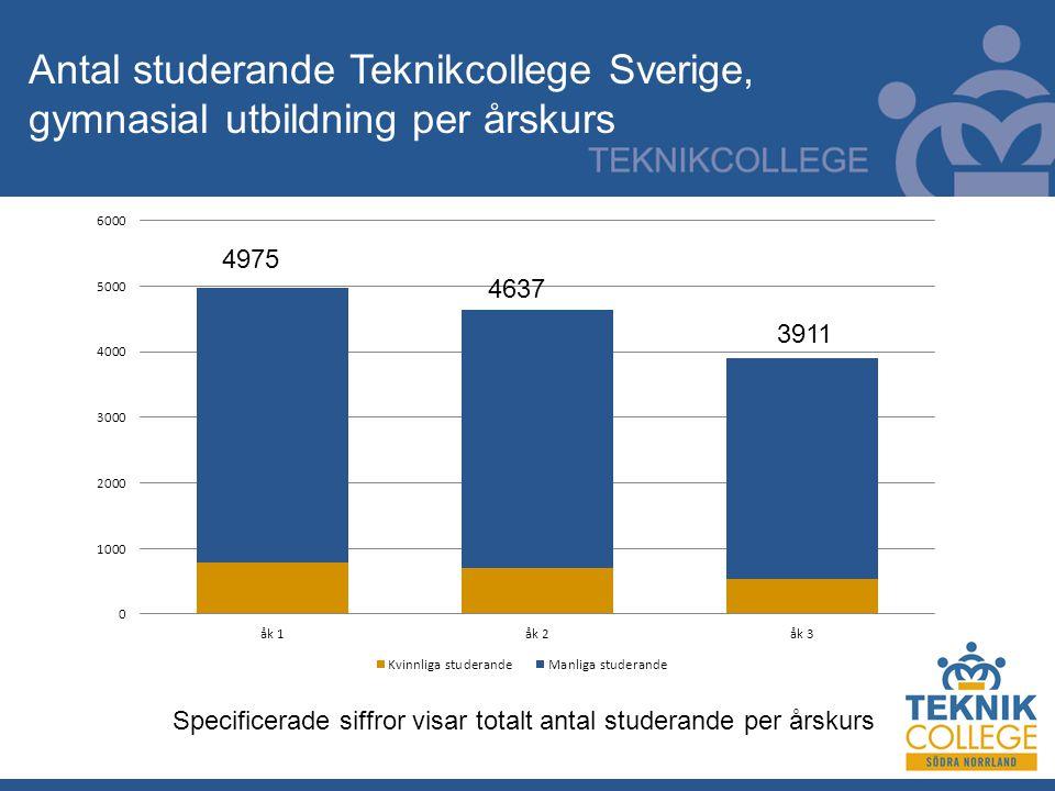 3911 4637 4975 Specificerade siffror visar totalt antal studerande per årskurs Antal studerande Teknikcollege Sverige, gymnasial utbildning per årskurs