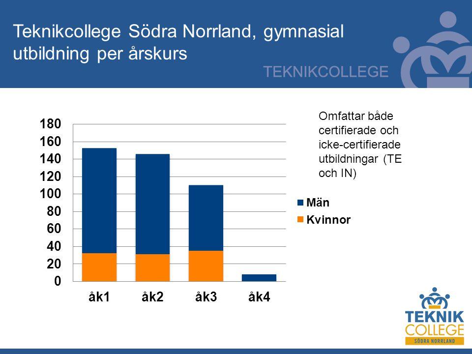 Teknikcollege Södra Norrland, gymnasial utbildning per årskurs Omfattar både certifierade och icke-certifierade utbildningar (TE och IN)