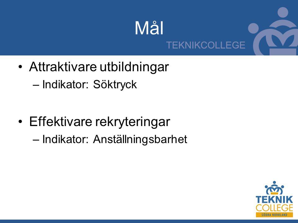 Mål Attraktivare utbildningar –Indikator: Söktryck Effektivare rekryteringar –Indikator: Anställningsbarhet