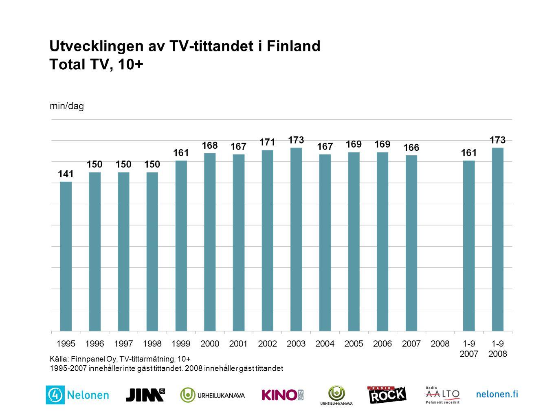 Utvecklingen av TV-tittandet i Finland Total TV, 10+ min/dag Källa: Finnpanel Oy, TV-tittarmätning, 10+ 1995-2007 innehåller inte gäst tittandet. 2008