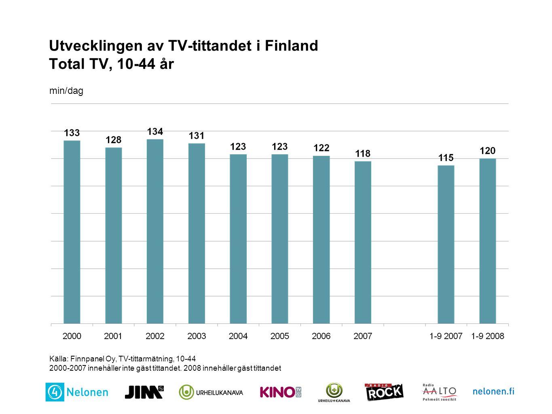 Utvecklingen av TV-tittandet i Finland Total TV, 10-44 år min/dag Källa: Finnpanel Oy, TV-tittarmätning, 10-44 2000-2007 innehåller inte gäst tittande