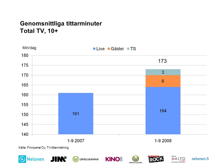 Genomsnittliga tittarminuter Total TV, 10+ Min/dag Källa: Finnpanel Oy, TV-tittarmätning 173