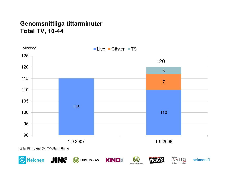 Genomsnittliga tittarminuter Total TV, 10-44 Min/dag Källa: Finnpanel Oy, TV-tittarmätning 120