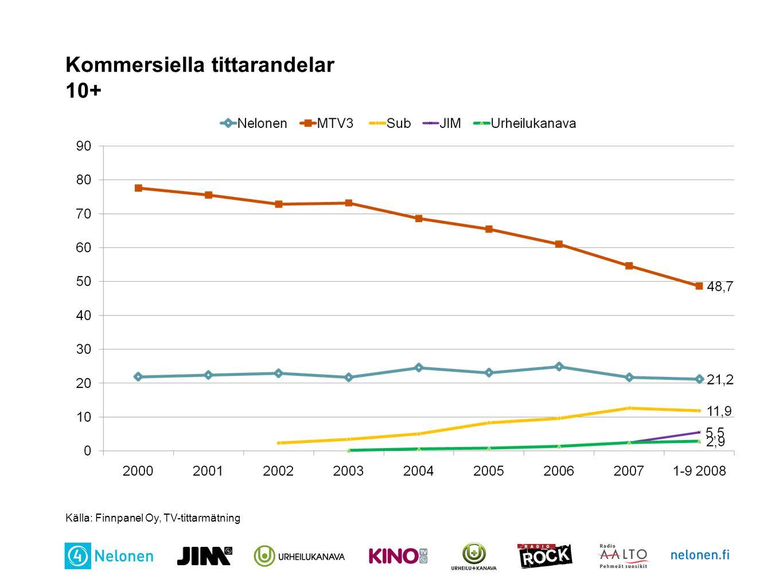 Kommersiella tittarandelar 10+ Källa: Finnpanel Oy, TV-tittarmätning