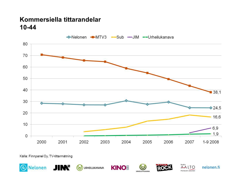 Kommersiella tittarandelar 10-44 Källa: Finnpanel Oy, TV-tittarmätning