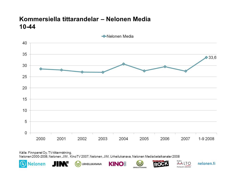 Kommersiella tittarandelar – Nelonen Media 10-44 Källa: Finnpanel Oy, TV-tittarmätning, Nelonen 2000-2006, Nelonen, JIM, KinoTV 2007, Nelonen, JIM, Ur