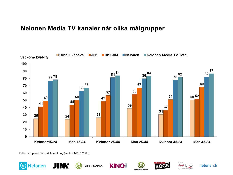 Nelonen Media TV kanaler når olika målgrupper Källa: Finnpanel Oy, TV-tittarmätning (veckor 1-26 / 2008)