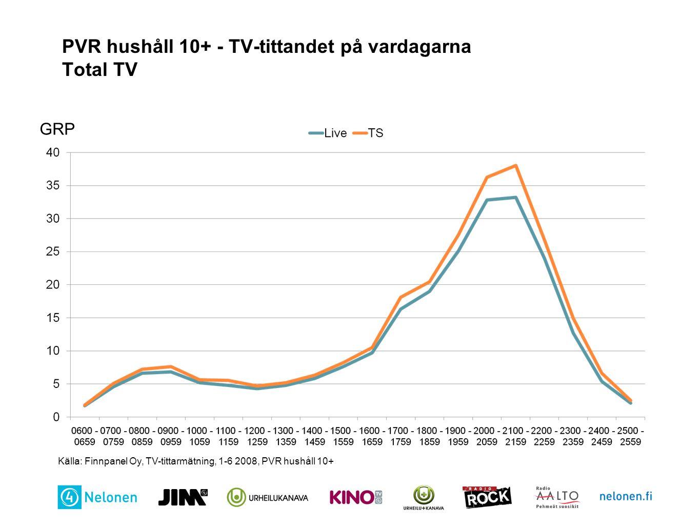 PVR hushåll 10+ - TV-tittandet på vardagarna Total TV Källa: Finnpanel Oy, TV-tittarmätning, 1-6 2008, PVR hushåll 10+ GRP