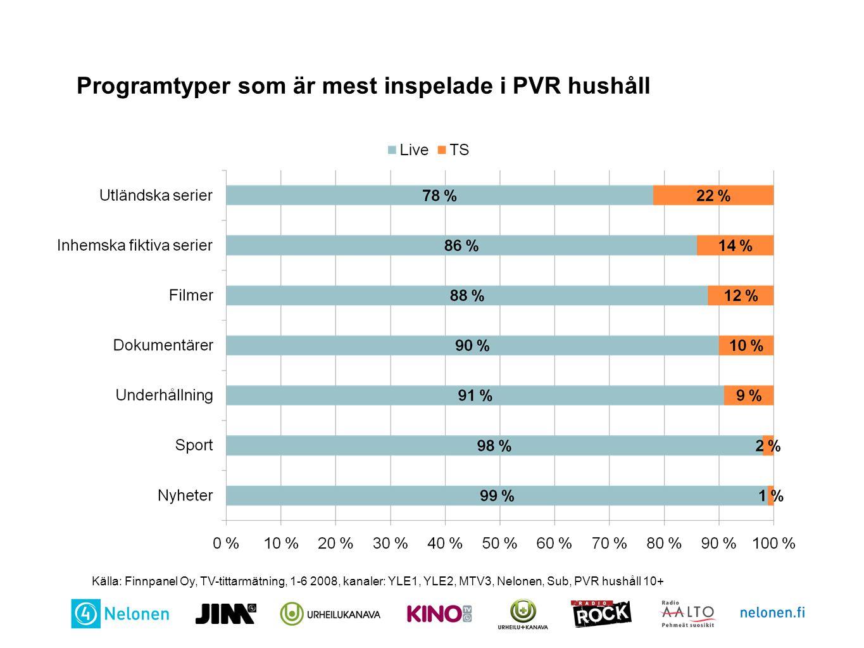 Programtyper som är mest inspelade i PVR hushåll Källa: Finnpanel Oy, TV-tittarmätning, 1-6 2008, kanaler: YLE1, YLE2, MTV3, Nelonen, Sub, PVR hushåll