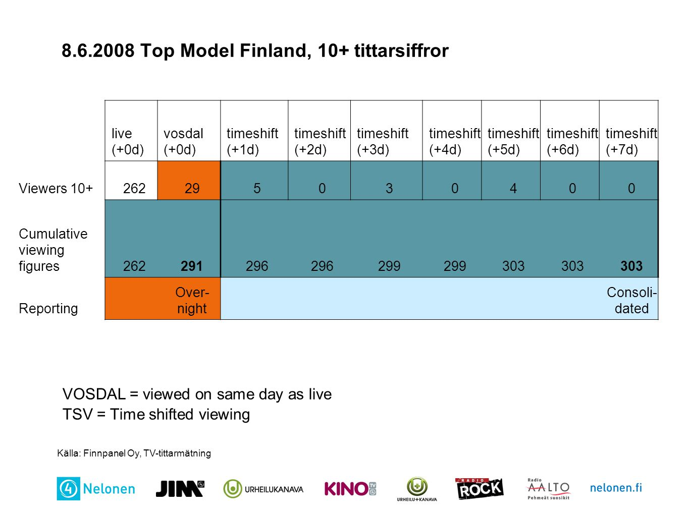 8.6.2008 Top Model Finland, 10+ tittarsiffror VOSDAL = viewed on same day as live TSV = Time shifted viewing live (+0d) vosdal (+0d) timeshift (+1d) timeshift (+2d) timeshift (+3d) timeshift (+4d) timeshift (+5d) timeshift (+6d) timeshift (+7d) Viewers 10+262295030400 Cumulative viewing figures262291296 299 303 Reporting Over- night Consoli- dated Källa: Finnpanel Oy, TV-tittarmätning