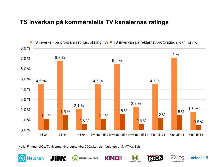 TS inverkan på kommersiella TV kanalernas ratings Källa: Finnpanel Oy, TV-tittarmätning, september 2008, kanaler: Nelonen, JIM, MTV3, Sub