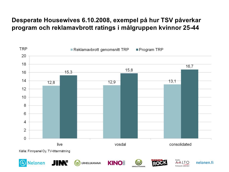 Desperate Housewives 6.10.2008, exempel på hur TSV påverkar program och reklamavbrott ratings i målgruppen kvinnor 25-44 TRP Källa: Finnpanel Oy, TV-t