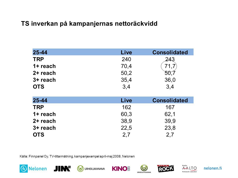 TS inverkan på kampanjernas nettoräckvidd 25-44LiveConsolidated TRP240243 1+ reach70,471,7 2+ reach50,250,7 3+ reach35,436,0 OTS3,4 25-44LiveConsolida