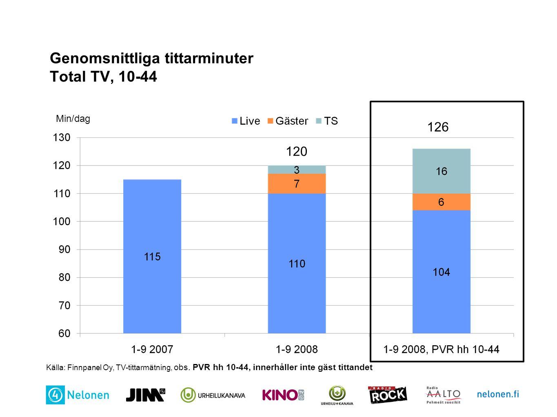 Genomsnittliga tittarminuter Total TV, 10-44 Min/dag Källa: Finnpanel Oy, TV-tittarmätning, obs. PVR hh 10-44, innerhåller inte gäst tittandet 120 126